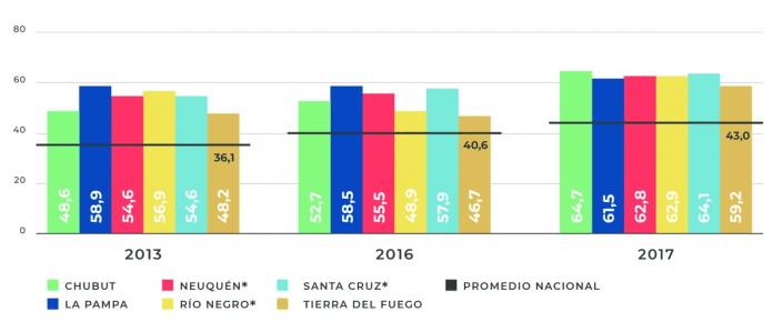 Catriel25Noticias.com patagonia-evaluacion1 En la Patagonia mejora el aprendizaje en Lengua, pero empeora en Matemática Destacadas NACIONALES SOCIEDAD