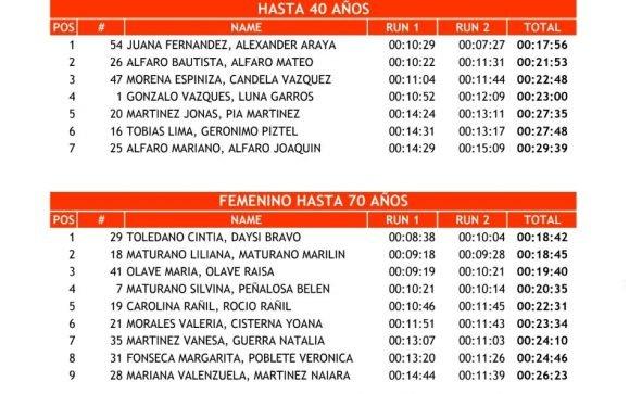 """Catriel25Noticias.com 1-1-591x363 Ríos/ Suárez fueron los más rápidos en la """"carrera por postas"""" de Catriel DEPORTES"""