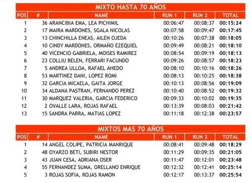 """Catriel25Noticias.com 3-1-499x363 Ríos/ Suárez fueron los más rápidos en la """"carrera por postas"""" de Catriel DEPORTES"""