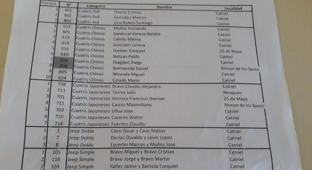 """Catriel25Noticias.com SAFARI1-640x350 Todo un éxito la 1ª fecha de safari premio """"Ciudad de Catriel y Peñas Blancas"""" DEPORTES Destacadas"""