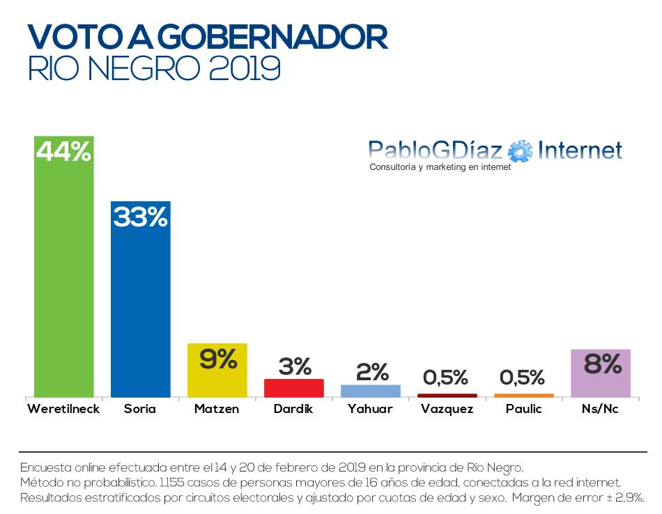 Catriel25Noticias.com encuesta-2019 Río Negro elige 2.019. Encuesta da ganador a Weretilneck Destacadas PROVINCIALES