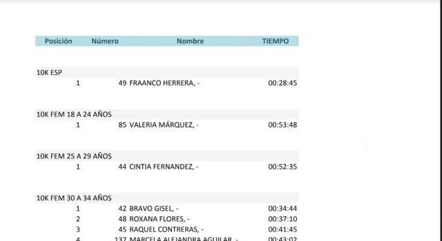 Catriel25Noticias.com 1-640x350 La 2º Carrera Nocturna 2019 superó todas las expectativas. (Resultados) DEPORTES Destacadas