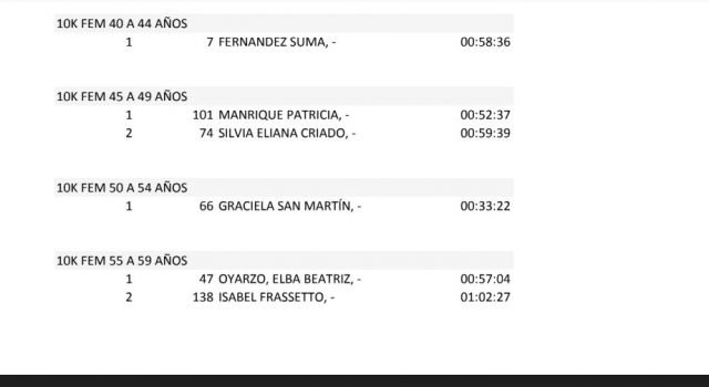 Catriel25Noticias.com 2-640x350 La 2º Carrera Nocturna 2019 superó todas las expectativas. (Resultados) DEPORTES Destacadas