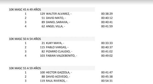 Catriel25Noticias.com 4-640x350 La 2º Carrera Nocturna 2019 superó todas las expectativas. (Resultados) DEPORTES Destacadas