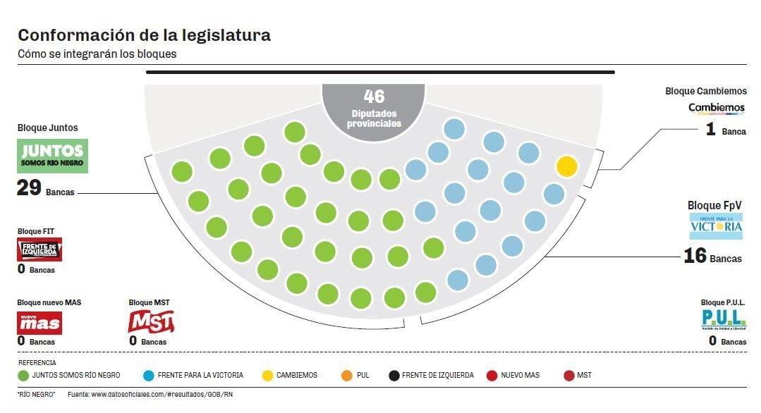 Catriel25Noticias.com Legislatura2019 Río Negro. Así quedó la nueva legislatura Destacadas PROVINCIALES